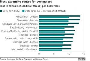 /wp-content/uploads/2017/08/97340090_chart_railfarerises_birmingham-300x205.jpg